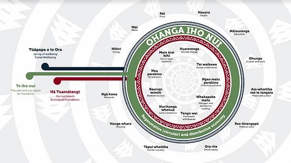 Doughnut Economics, Maori focus